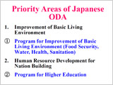 Japanese Presentation on Priority Areas of Japanese ODA
